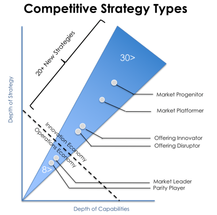 Strategy Type Concepts